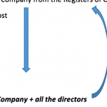 STRIKING OFF THE NAME OF THE COMPANIES FROM THE REGISTER OF COMPANIES  U/S -248 OF THE COMPANIES ACT, 2013