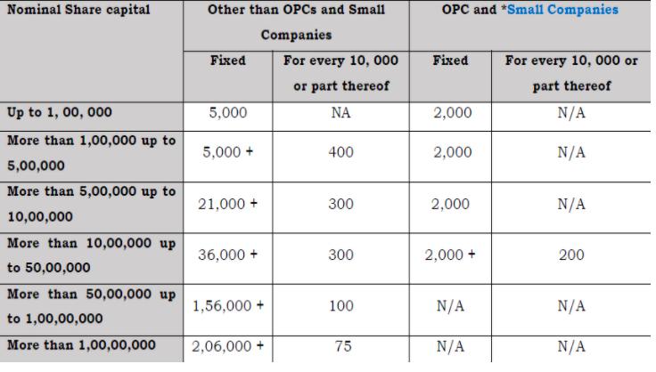 MOA Registration Fees Structure - Cs Riya Khurana